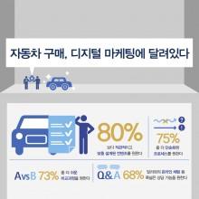 썸네일-엑센츄어-자동차디지털마케팅