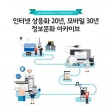 [한국정보화진흥원]인터넷 상용화 20년, 모바일 30년 정보문화 아카이브_썸네일