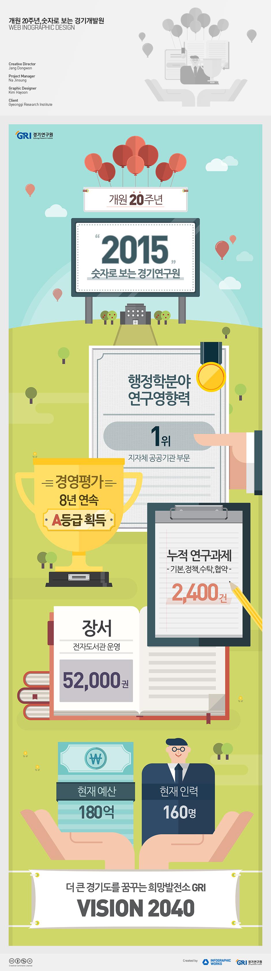 홈페이지_경기연구원_20주년 인포그래픽_