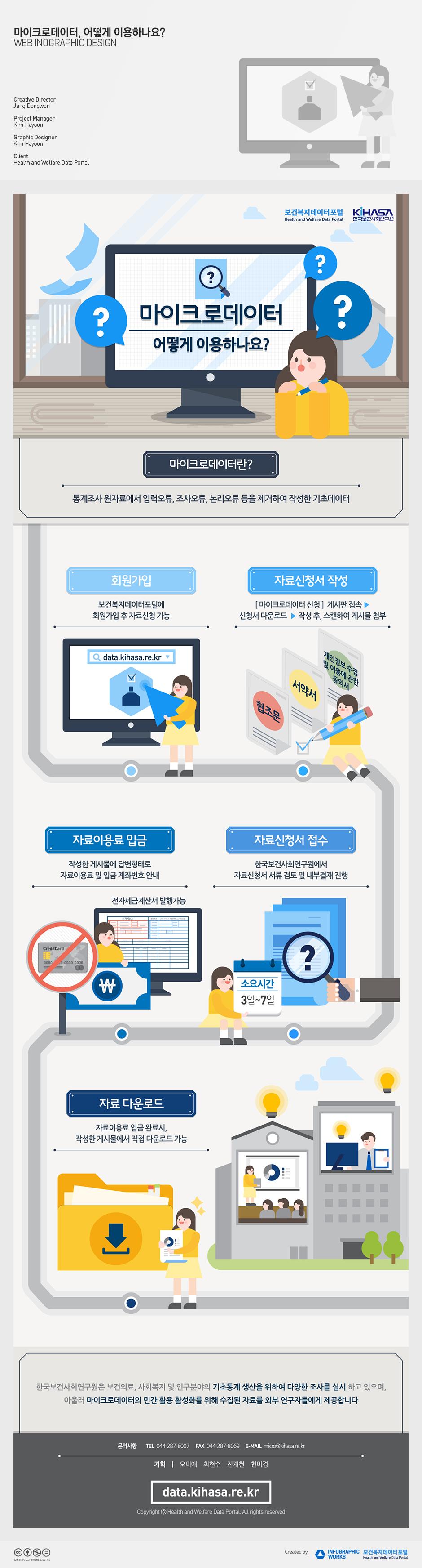 한국보건사회연구원_마이크로데이터