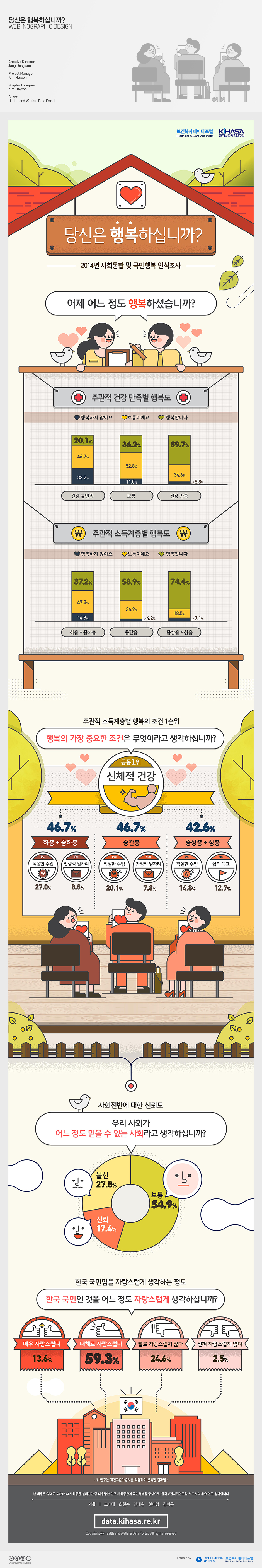 한국보건사회연구원_행복