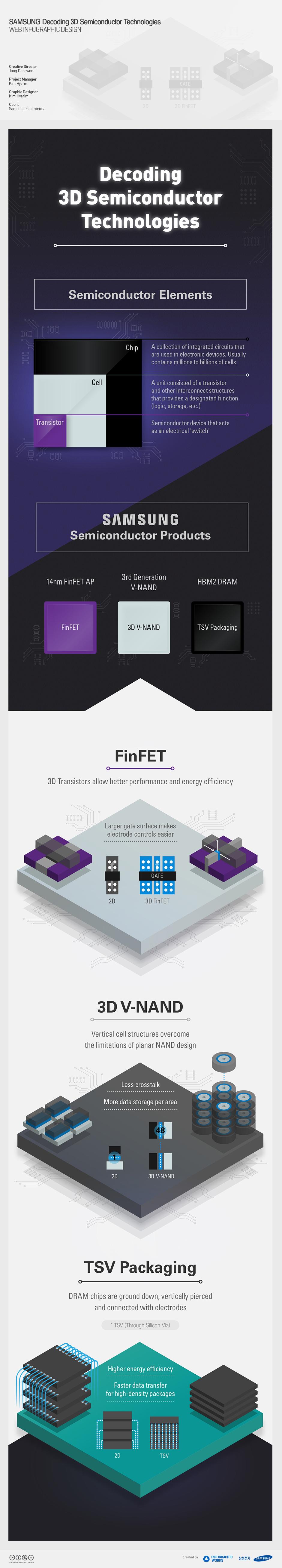 삼성전자_3D기술