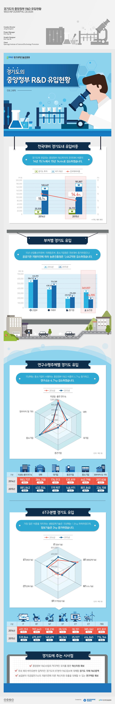경기도-중앙정부-R&D-홈페이지-최종ㅇㅇ