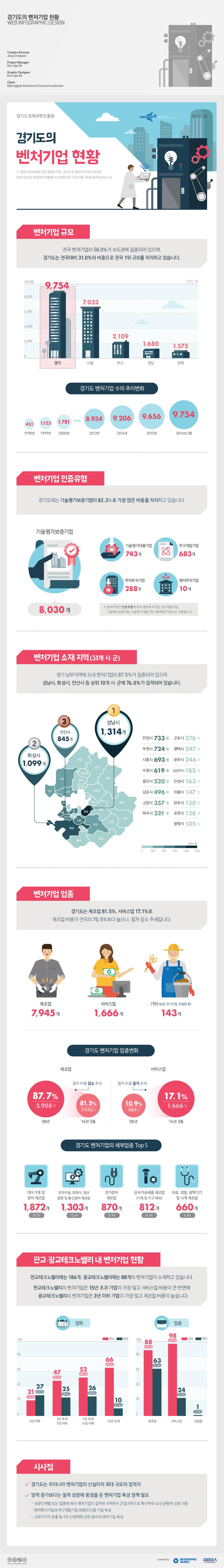 경기도의-벤처기업현황-홈페이지-업로드용