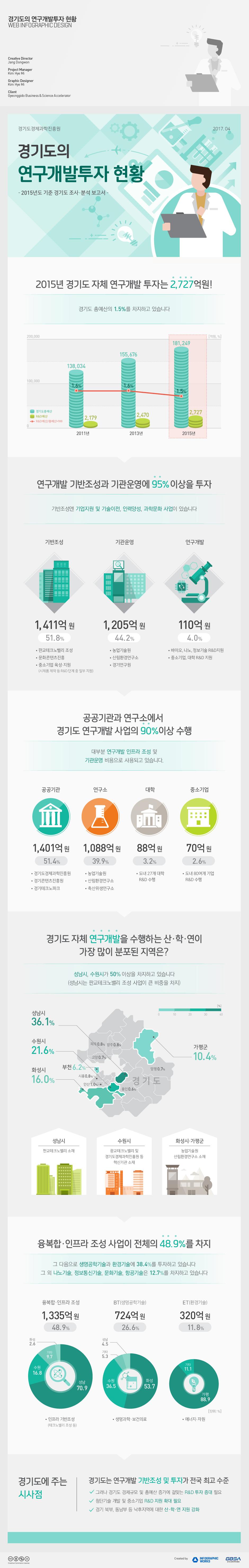 경기도의-연구개발투자현황-홈페이지