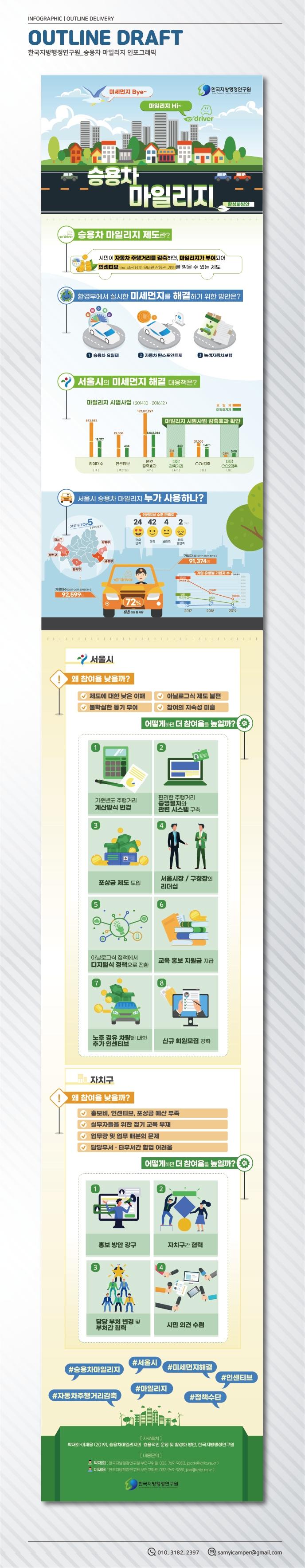 한국지방행정연구원_승용차마일리지_인포그래픽_홈페이지