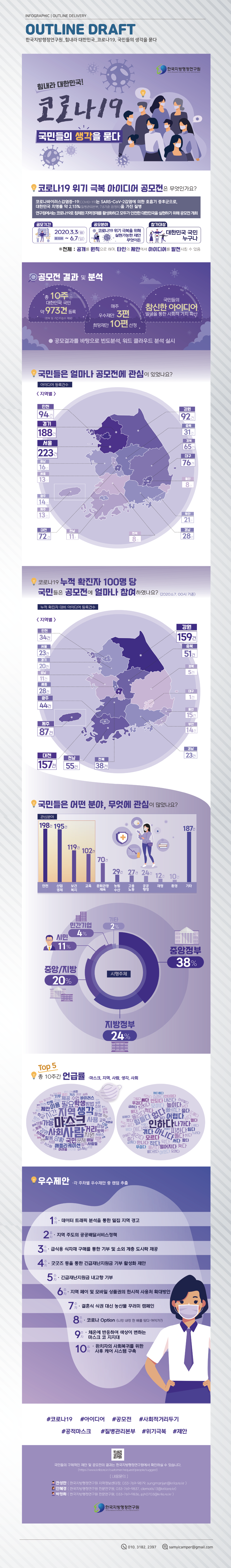 한국지방행정연구원_코로나19_국민들의생각대지 46