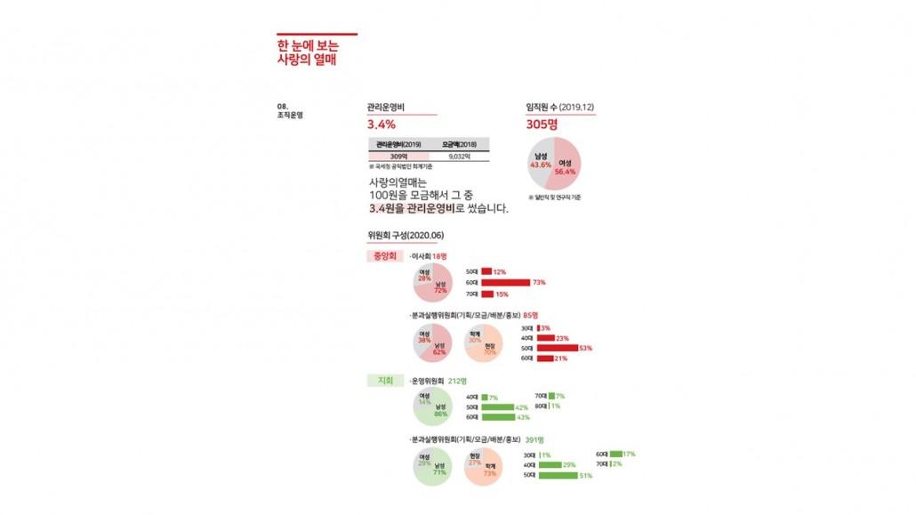 통계 연감 요약정리본 중 일부 자료 발췌