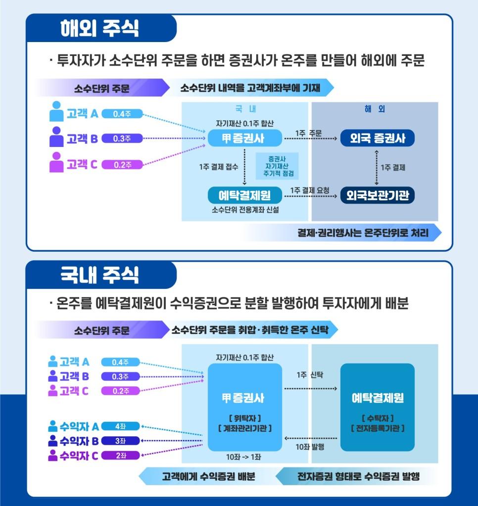 인포그래픽웍스_ 금융위원회 보도자료